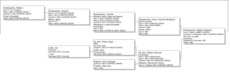 Family Tree of Walter Frederick Golesworthy
